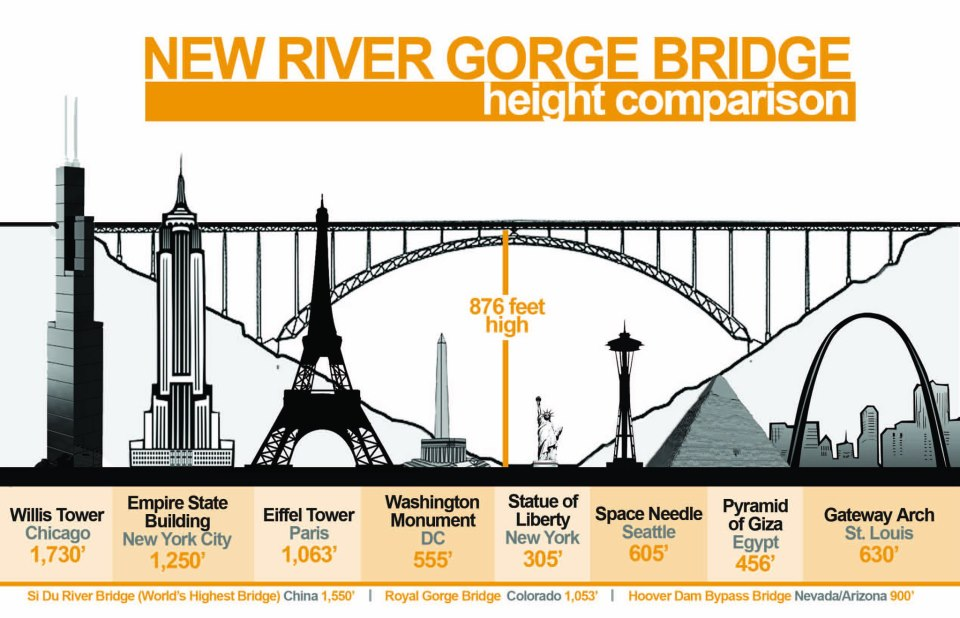 New-River-Gorge-Bridge-Infographic