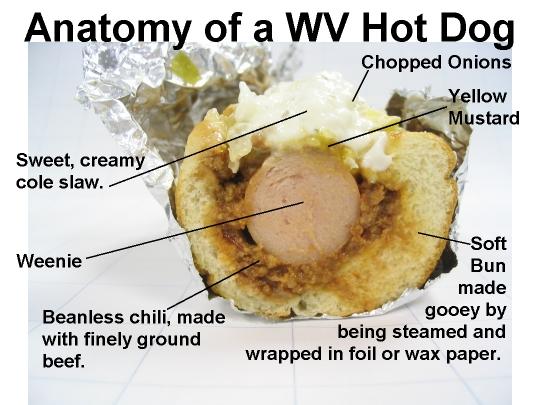 slaw dog anatomy